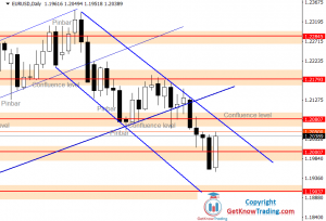 EURUSD Forecast – Price Found Its Way Down – Looking to Reach $1.1900