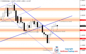 EURUSD Forecast – Indecision in the Market