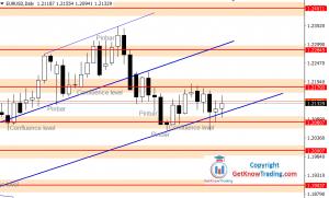 EURUSD Forecast – 100 Pip Range Still Holds the Price