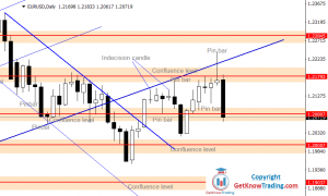 EURUSD Forecast – Bulls And Bears Are Not Strong Enough For a Breakout