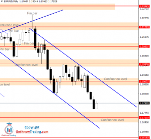 EURUSD Forecast – $1.1900 As A Possible Sell Entry
