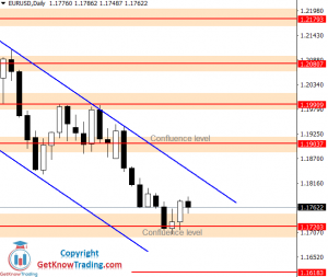 EURUSD Forecast – $1.1840 As A Possible Sell Entry