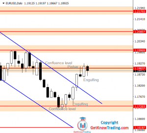 EURUSD Forecast – Descending Channel Broken