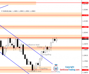 EURUSD Forecast – Start of The Bullish Mode