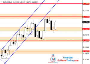 EURUSD Forecast – First 1.21800 And Then $1.22800