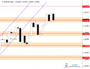 EURUSD Forecast – $1.22800 Is The Next Stop