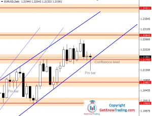 EURUSD Forecast – $1.21800 With A Bullish Sign