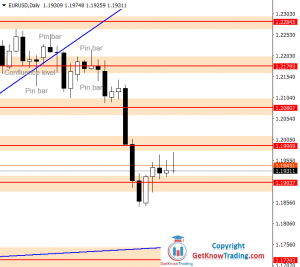 EURUSD Forecast – Bulls Are Strong, But Not So Strong. $1.20000 As The Next Target
