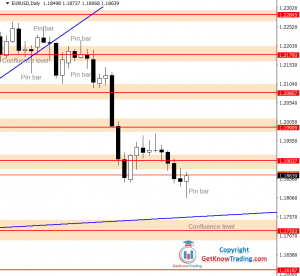 EURUSD Forecast – Bears Still Have Space To Go Down