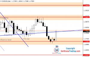 EURUSD Forecast – $1.1720 Is A Break Point