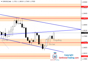 EURUSD Forecast – Weekly Uptrend Line Resistance At $1.18000