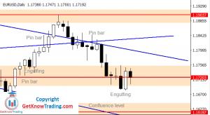 EURUSD Forecast – $1.18000 Pullback
